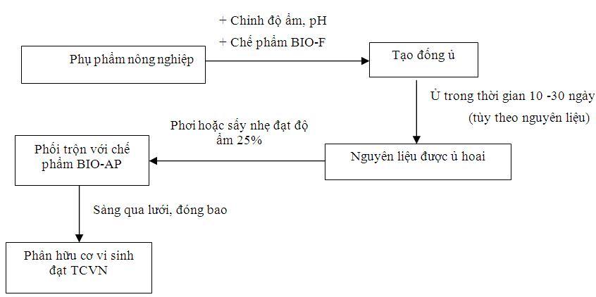 quy trình sản xuất phân bón npk