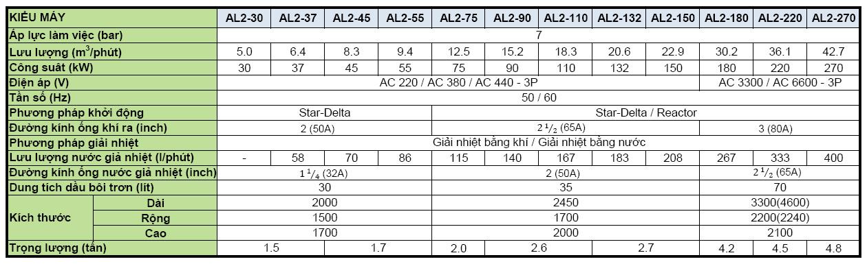 thông số kĩ thuật máy nén khí trục vít không dầu hanshin 0.7 bar