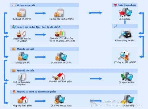 phần mềm điều hành sản xuất